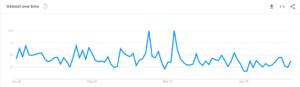 Google Trend Data