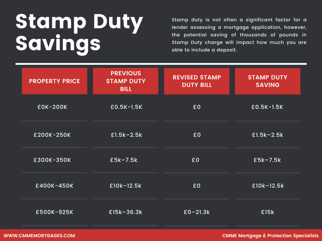 Stamp Duty Holiday Extension Ends
