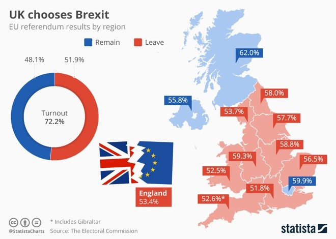 Post-Brexit Referendum